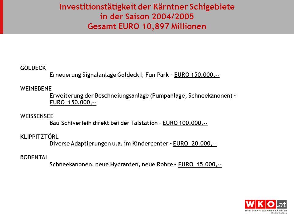 GOLDECK Erneuerung Signalanlage Goldeck I, Fun Park – EURO 150.000,-- WEINEBENE Erweiterung der Beschneiungsanlage (Pumpanlage, Schneekanonen) – EURO