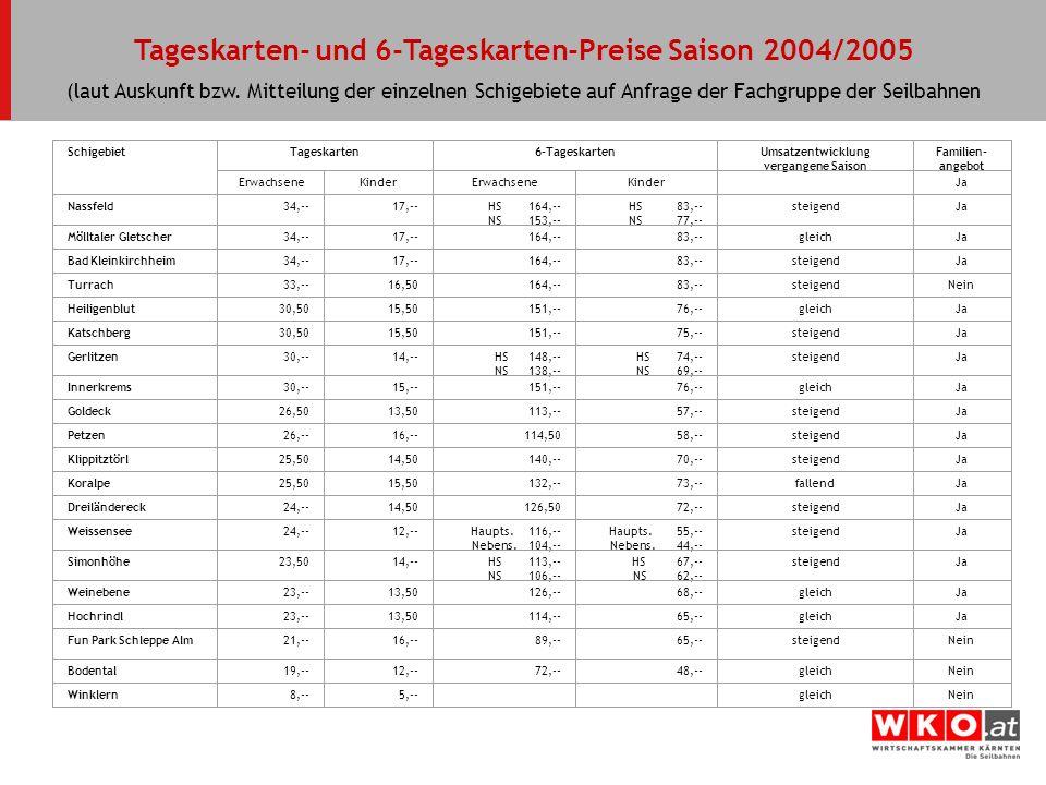 Tageskarten- und 6-Tageskarten-Preise Saison 2004/2005 (laut Auskunft bzw. Mitteilung der einzelnen Schigebiete auf Anfrage der Fachgruppe der Seilbah