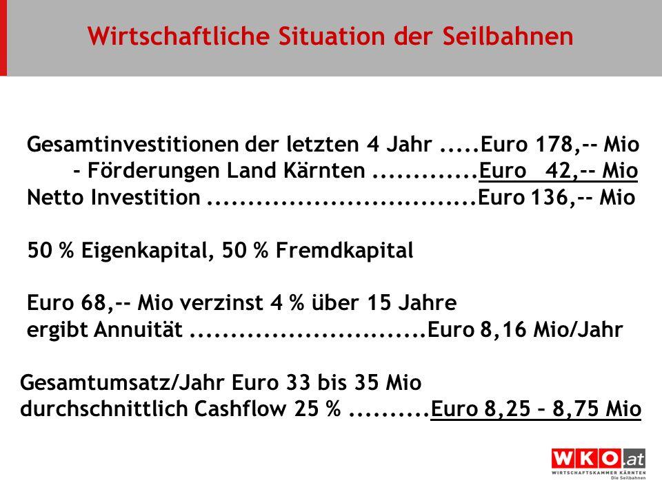 Wirtschaftliche Situation der Seilbahnen Gesamtinvestitionen der letzten 4 Jahr.....Euro 178,-- Mio - Förderungen Land Kärnten.............Euro 42,--