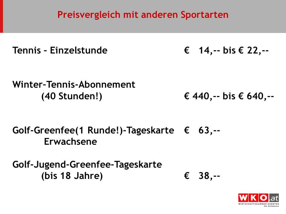 Preisvergleich mit anderen Sportarten Tennis – Einzelstunde 14,-- bis 22,-- Winter–Tennis-Abonnement (40 Stunden!) 440,-- bis 640,-- Golf-Greenfee(1 R