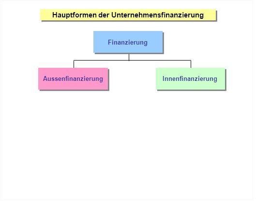 Hauptformen der Unternehmensfinanzierung Finanzierung Aussenfinanzierung Innenfinanzierung