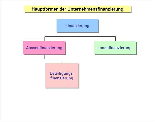 Hauptformen der Unternehmensfinanzierung Finanzierung Beteiligungs- finanzierung Beteiligungs- finanzierung Aussenfinanzierung Innenfinanzierung
