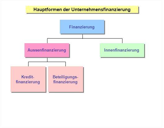 Hauptformen der Unternehmensfinanzierung Finanzierung Kredit- finanzierung Kredit- finanzierung Beteiligungs- finanzierung Beteiligungs- finanzierung