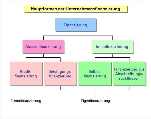 Hauptformen der Unternehmensfinanzierung Finanzierung Aussenfinanzierung Innenfinanzierung Kredit- finanzierung Kredit- finanzierung Selbst- finanzier