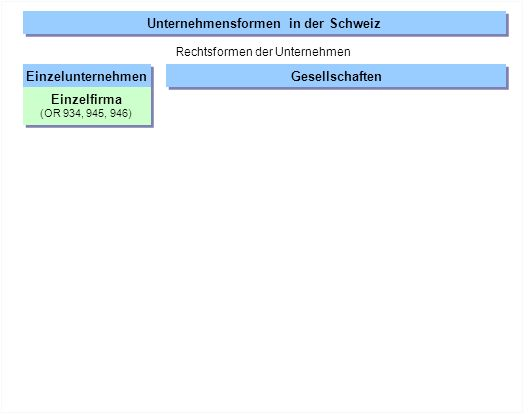 Einzelunternehmen Gesellschaften Rechtsgemeinschaften Juristische Personen Körperschaften Juristische Personen Körperschaften Einzelfirma (OR 934, 945, 946) Einzelfirma (OR 934, 945, 946) Unternehmensformen in der Schweiz Rechtsformen der Unternehmen