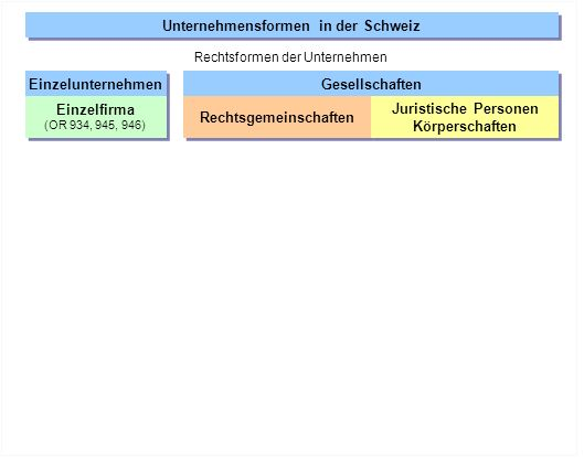 Einzelunternehmen Gesellschaften Rechtsgemeinschaften Juristische Personen Körperschaften Juristische Personen Körperschaften Einzelfirma (OR 934, 945, 946) Einzelfirma (OR 934, 945, 946) Personenbezogene Gesellschaften Einfache Gesellschaft (OR 530ff.) Kollektivgesellschaft (OR552 ff.) Kommanditgesellschaft (OR 594 ff.) Einfache Gesellschaft (OR 530ff.) Kollektivgesellschaft (OR552 ff.) Kommanditgesellschaft (OR 594 ff.) Unternehmensformen in der Schweiz Rechtsformen der Unternehmen