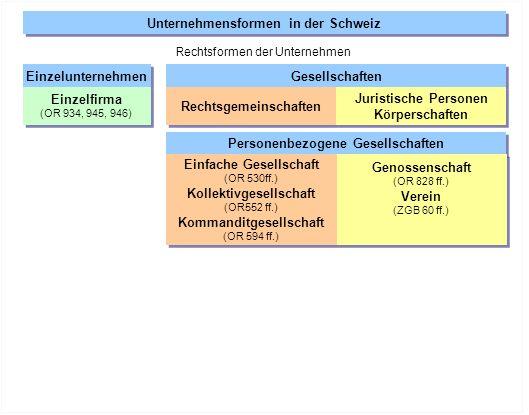 Einzelunternehmen Gesellschaften Rechtsgemeinschaften Juristische Personen Körperschaften Juristische Personen Körperschaften Einzelfirma (OR 934, 945, 946) Einzelfirma (OR 934, 945, 946) Personenbezogene Gesellschaften Einfache Gesellschaft (OR 530ff.) Kollektivgesellschaft (OR552 ff.) Kommanditgesellschaft (OR 594 ff.) Einfache Gesellschaft (OR 530ff.) Kollektivgesellschaft (OR552 ff.) Kommanditgesellschaft (OR 594 ff.) Genossenschaft (OR 828 ff.) Verein (ZGB 60 ff.) Genossenschaft (OR 828 ff.) Verein (ZGB 60 ff.) Mischformen (Personenbezogen/kapitalbezogen) GmbH (OR 772 ff.) Kommandit AG (OR 764 ff.) GmbH (OR 772 ff.) Kommandit AG (OR 764 ff.) Unternehmensformen in der Schweiz Rechtsformen der Unternehmen