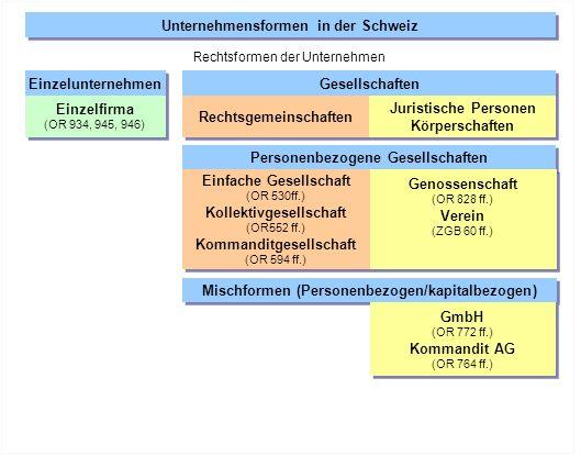 Einzelunternehmen Gesellschaften Rechtsgemeinschaften Juristische Personen Körperschaften Juristische Personen Körperschaften Einzelfirma (OR 934, 945, 946) Einzelfirma (OR 934, 945, 946) Personenbezogene Gesellschaften Einfache Gesellschaft (OR 530ff.) Kollektivgesellschaft (OR552 ff.) Kommanditgesellschaft (OR 594 ff.) Einfache Gesellschaft (OR 530ff.) Kollektivgesellschaft (OR552 ff.) Kommanditgesellschaft (OR 594 ff.) Genossenschaft (OR 828 ff.) Verein (ZGB 60 ff.) Genossenschaft (OR 828 ff.) Verein (ZGB 60 ff.) Mischformen (Personenbezogen/kapitalbezogen) GmbH (OR 772 ff.) Kommandit AG (OR 764 ff.) GmbH (OR 772 ff.) Kommandit AG (OR 764 ff.) Kapitalbezogene Gesellschaft Aktiengesellschaft (OR 620 ff.) Aktiengesellschaft (OR 620 ff.) Unternehmensformen in der Schweiz Rechtsformen der Unternehmen