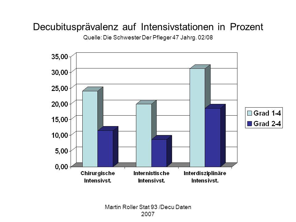 Martin Roller Stat 93 /Decu Daten 2007 Decubitusprävalenz auf Intensivstationen in Prozent Quelle: Die Schwester Der Pfleger 47 Jahrg. 02/08