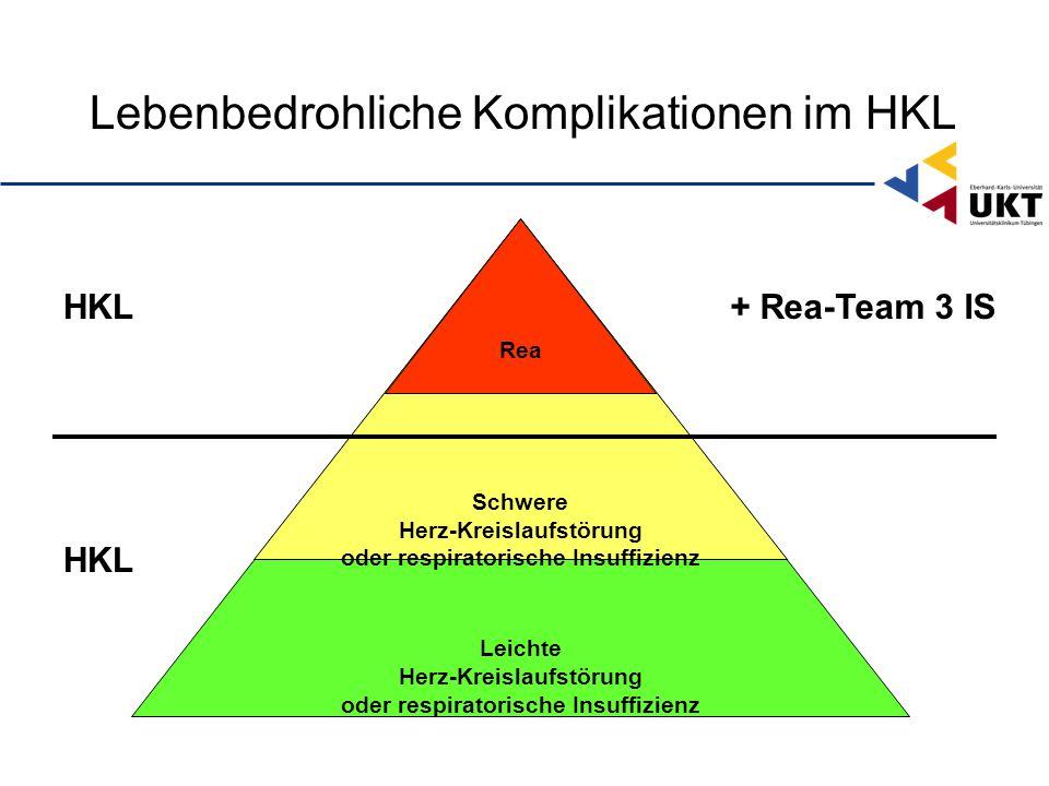 Lebenbedrohliche Komplikationen im HKL Leichte Herz-Kreislaufstörung oder respiratorische Insuffizienz Schwere Herz-Kreislaufstörung oder respiratorische Insuffizienz Rea HKL + Rea-Team 3 IS