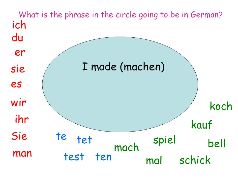 I made (machen) ich du er sie es wir man Sie ihr spiel mal mach tentest tet te koch bell kauf schick What is the phrase in the circle going to be in German
