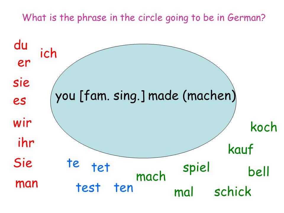 you [fam. sing.] made (machen) ich du er sie es wir man Sie ihr spiel mal mach tentest tet te koch bell kauf schick What is the phrase in the circle g