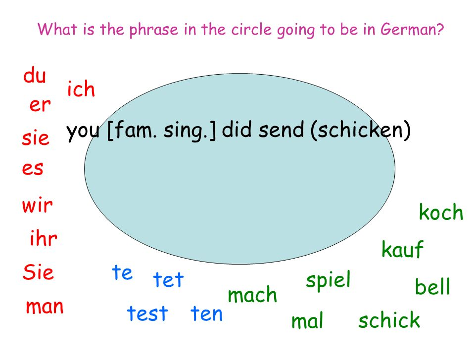 you [fam. sing.] did send (schicken) ich du er sie es wir man Sie ihr spiel mal mach tentest tet te koch bell kauf schick What is the phrase in the ci