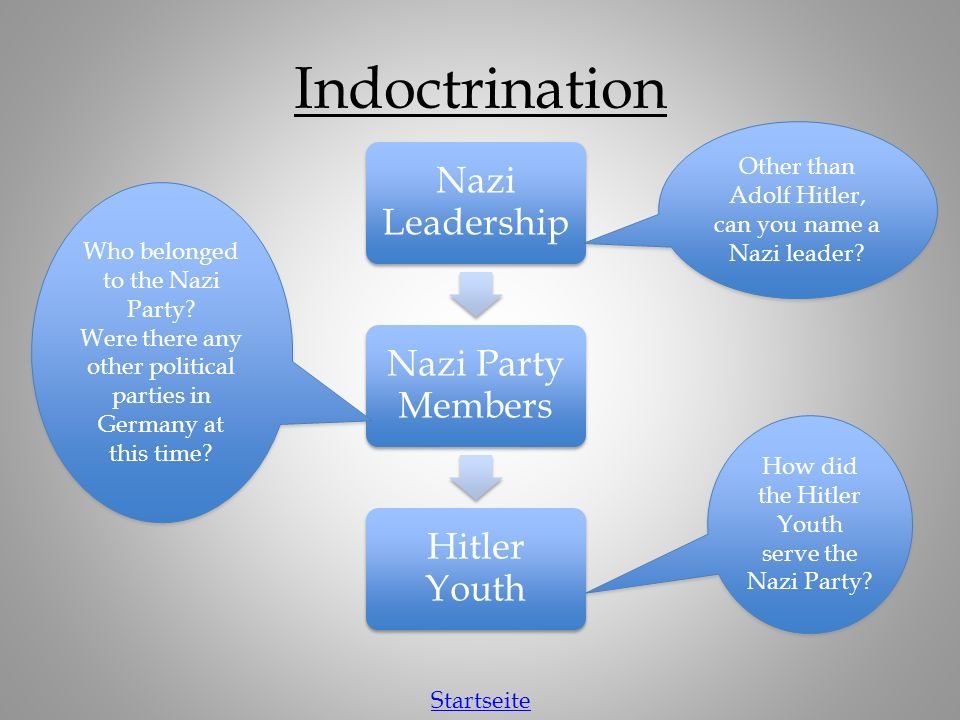 Indoctrination Nazi Leadership Nazi Party Members Hitler Youth How did the Hitler Youth serve the Nazi Party.