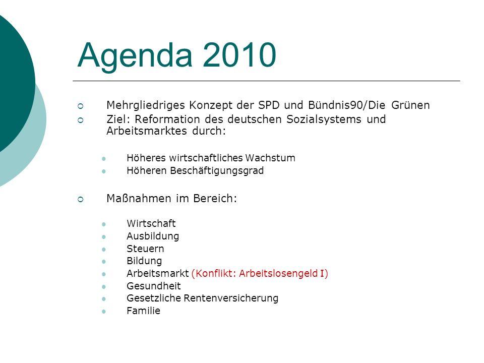 Agenda 2010 Mehrgliedriges Konzept der SPD und Bündnis90/Die Grünen Ziel: Reformation des deutschen Sozialsystems und Arbeitsmarktes durch: Höheres wi