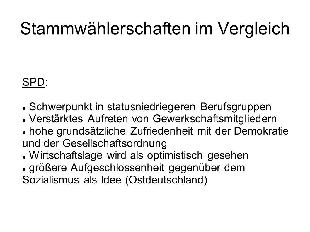 Stammwählerschaften im Vergleich SPD: Schwerpunkt in statusniedriegeren Berufsgruppen Verstärktes Aufreten von Gewerkschaftsmitgliedern hohe grundsätz