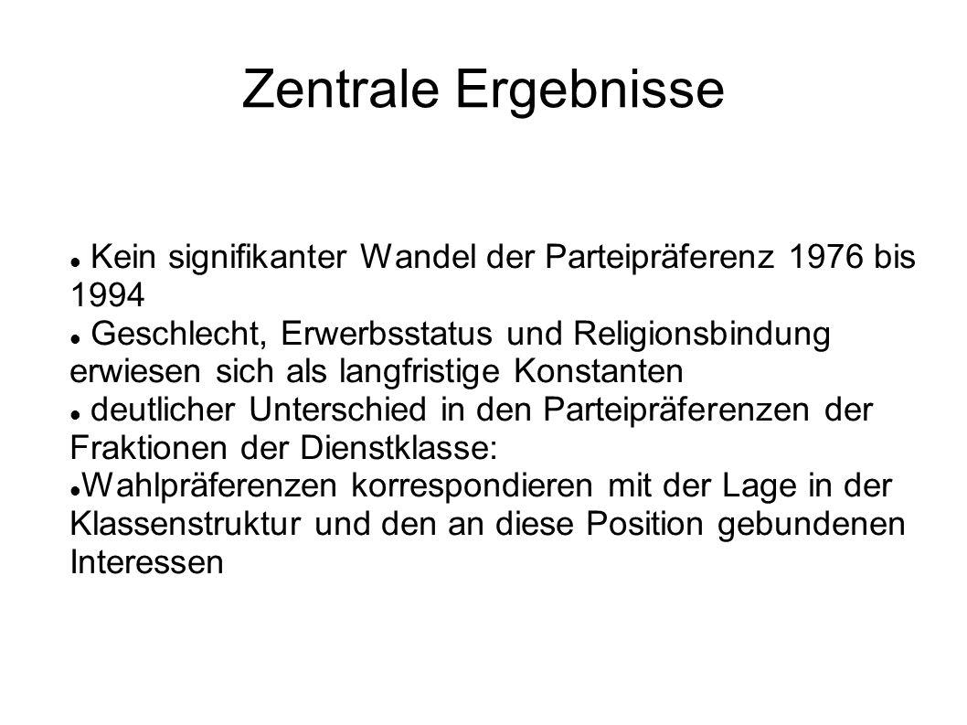 Zentrale Ergebnisse Kein signifikanter Wandel der Parteipräferenz 1976 bis 1994 Geschlecht, Erwerbsstatus und Religionsbindung erwiesen sich als langf