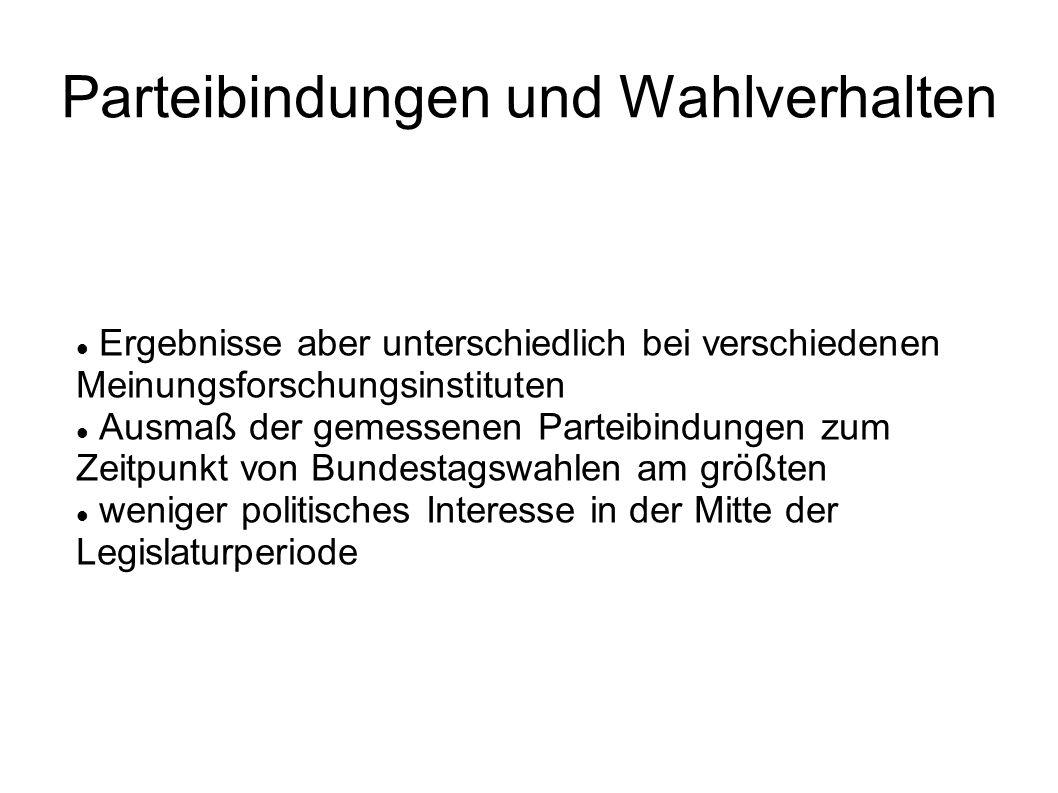Schlussfolgerungen Eiths Klare idealtypische Konturen der Stammwählerschaften: Güne und FDP vor allem in gehobenen westdeutschen Mittelschichten PDS eher sozialistisch geprägtes, ostdeutsches Milieu mit gehobenem Status und weitverbreiteter Skepsis dem westlichen Gesellschafts- und Demokratiemodell CDU/CSU und SPD besetzen entgegengesetze Positionen und integrieren zudem auch größere Gruppen aus den unteren Mittelschichten.