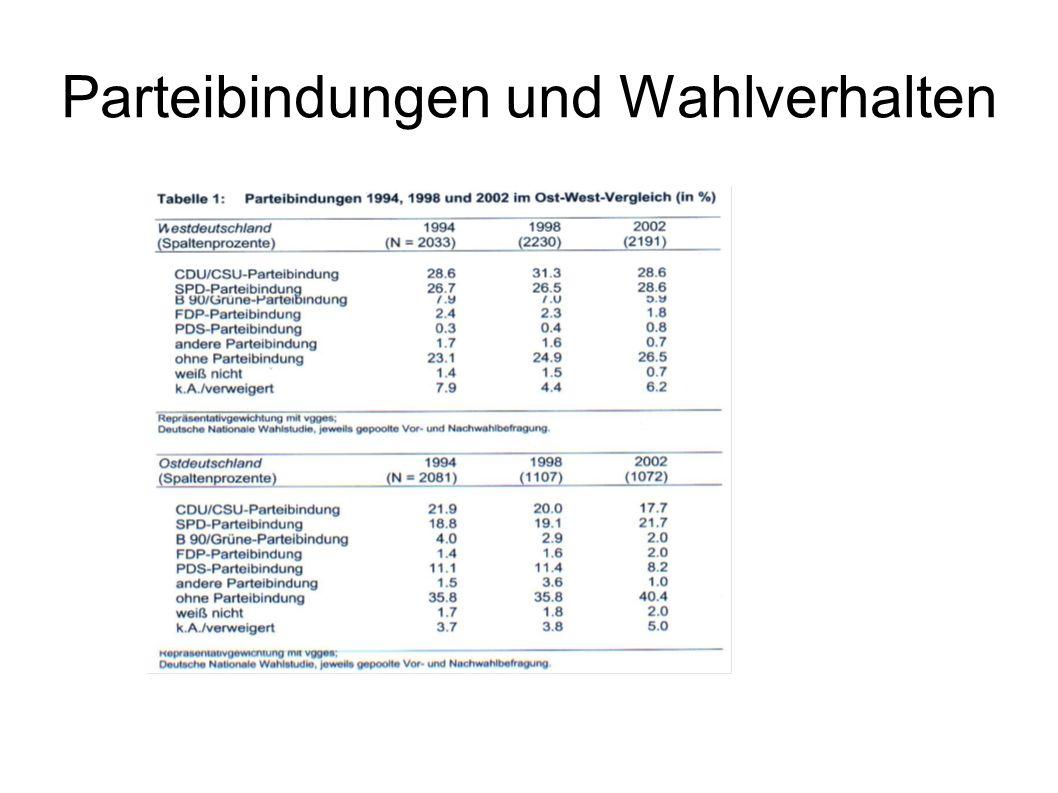 Schlussfolgerungen Eiths CDU mit starker christlicher Grundorientierung, z.T.