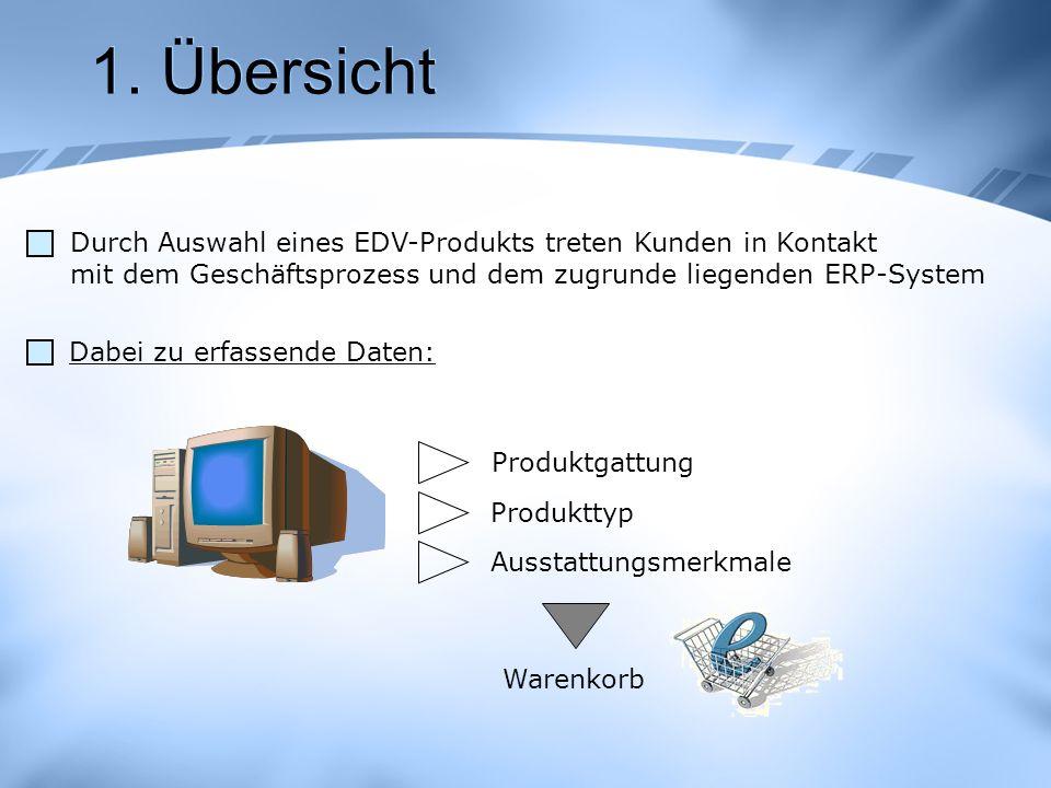 1. Übersicht Durch Auswahl eines EDV-Produkts treten Kunden in Kontakt mit dem Geschäftsprozess und dem zugrunde liegenden ERP-System Produktgattung P