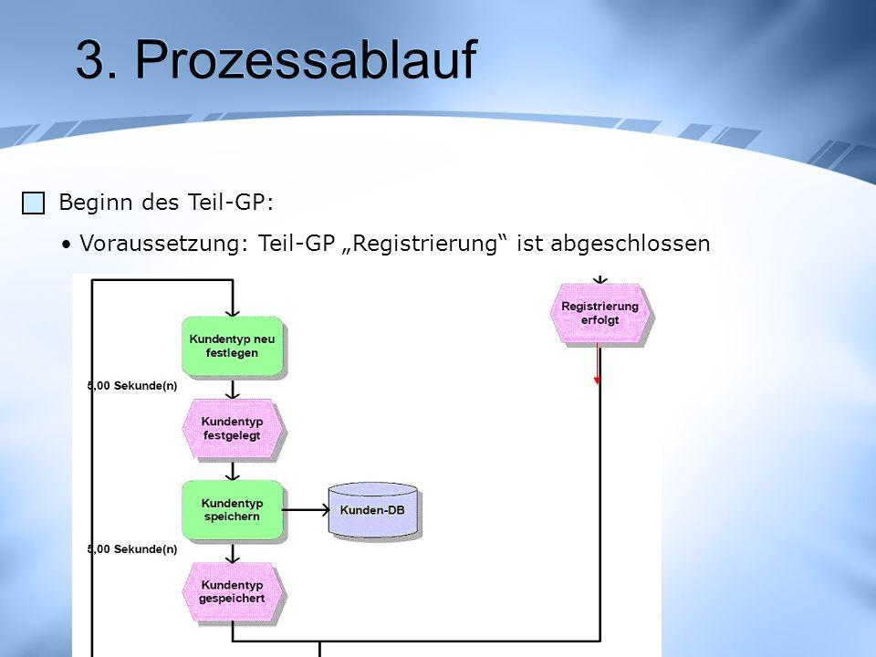 3. Prozessablauf Beginn des Teil-GP: Voraussetzung: Teil-GP Registrierung ist abgeschlossen