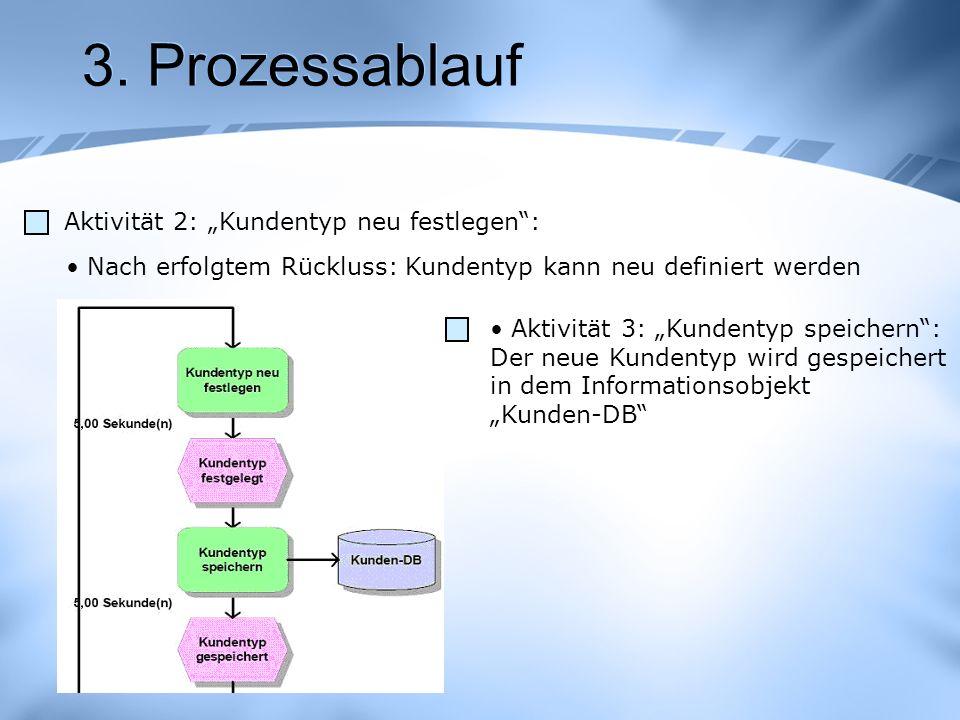 3. Prozessablauf Aktivität 2: Kundentyp neu festlegen: Nach erfolgtem Rückluss: Kundentyp kann neu definiert werden Aktivität 3: Kundentyp speichern:
