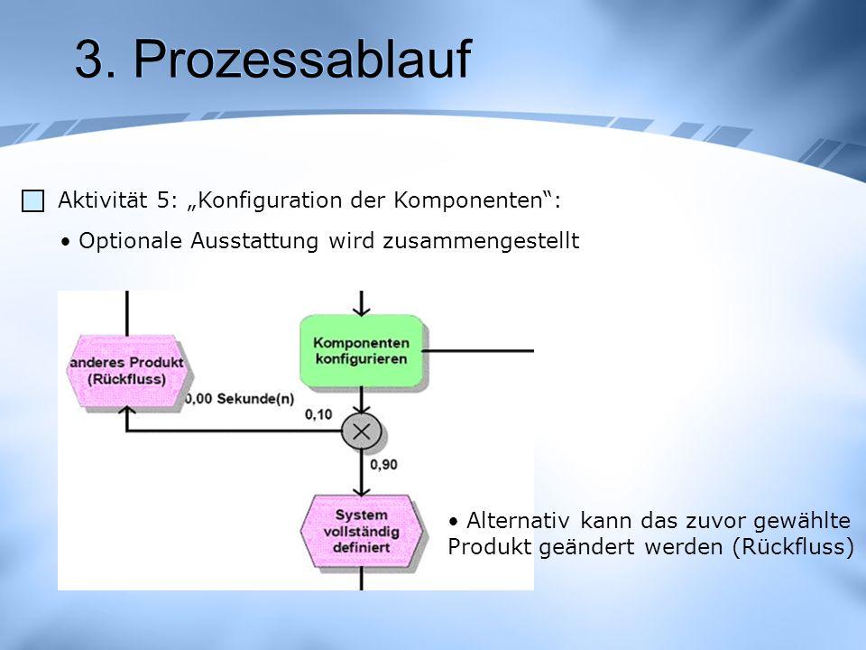 3. Prozessablauf Aktivität 5: Konfiguration der Komponenten: Optionale Ausstattung wird zusammengestellt Alternativ kann das zuvor gewählte Produkt ge