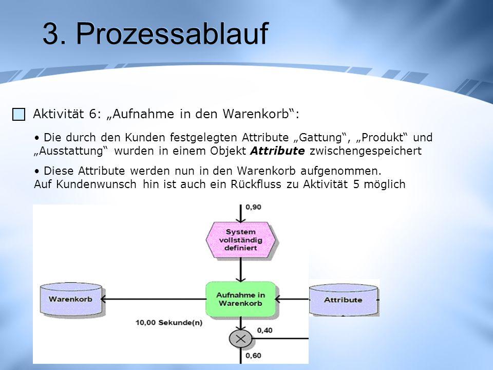 3. Prozessablauf Aktivität 6: Aufnahme in den Warenkorb: Die durch den Kunden festgelegten Attribute Gattung, Produkt und Ausstattung wurden in einem