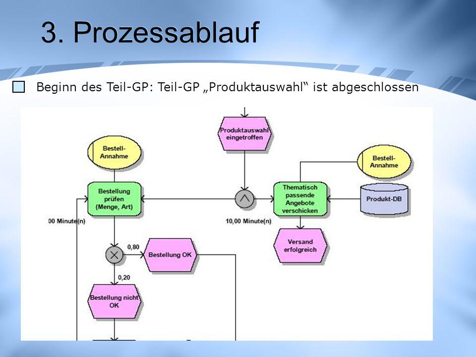3. Prozessablauf Beginn des Teil-GP: Teil-GP Produktauswahl ist abgeschlossen