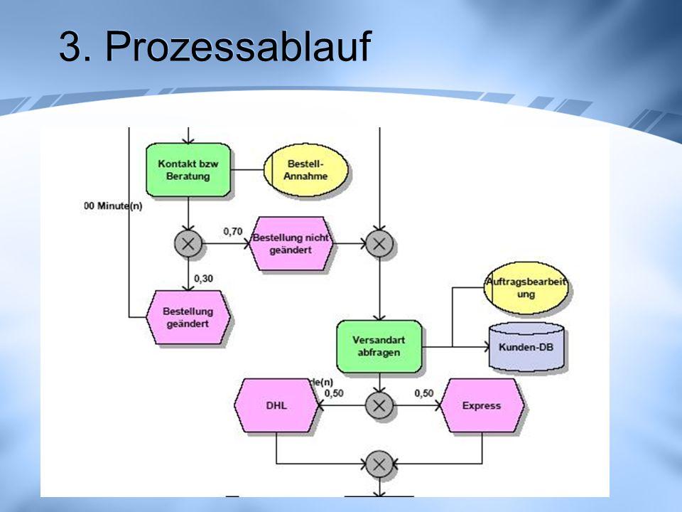 3. Prozessablauf