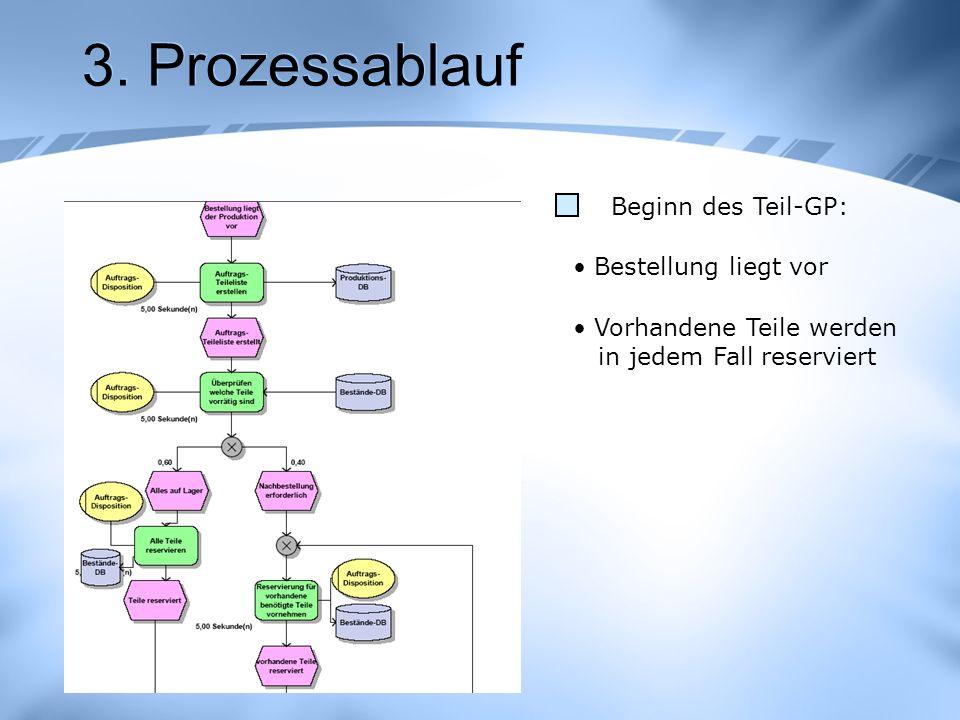 3. Prozessablauf Beginn des Teil-GP: Bestellung liegt vor Vorhandene Teile werden in jedem Fall reserviert