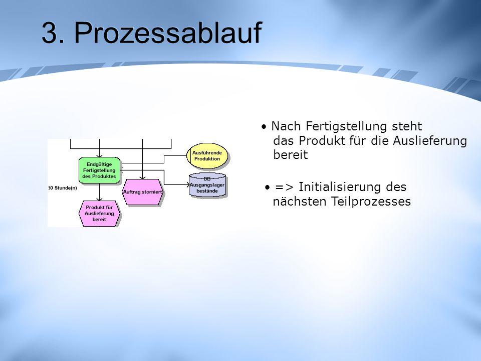 3. Prozessablauf Nach Fertigstellung steht das Produkt für die Auslieferung bereit => Initialisierung des nächsten Teilprozesses