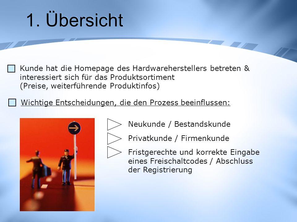 1. Übersicht Kunde hat die Homepage des Hardwareherstellers betreten & interessiert sich für das Produktsortiment (Preise, weiterführende Produktinfos
