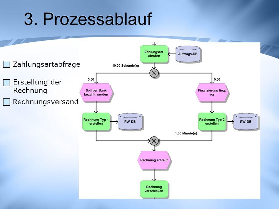 3. Prozessablauf Erstellung der Rechnung Rechnungsversand Zahlungsartabfrage