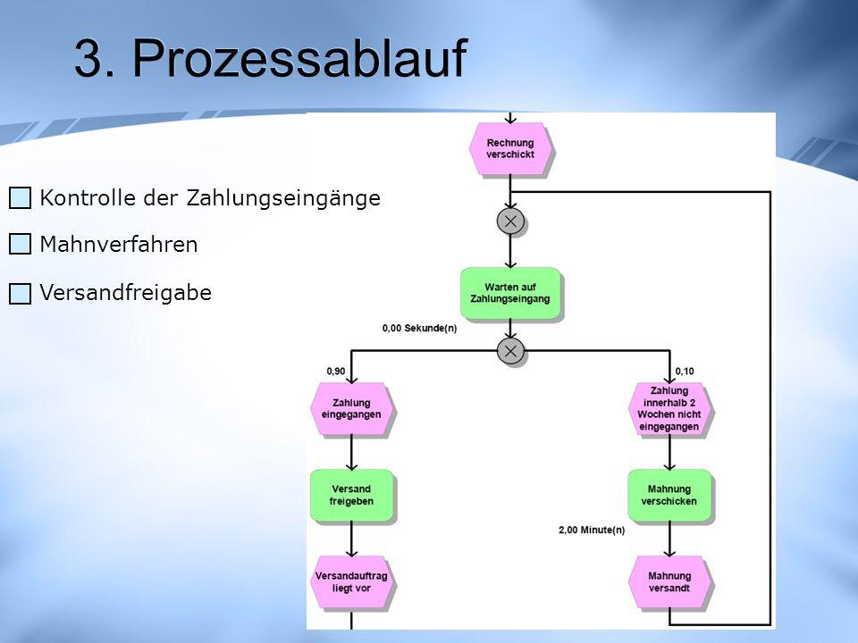 3. Prozessablauf Kontrolle der Zahlungseingänge Mahnverfahren Versandfreigabe