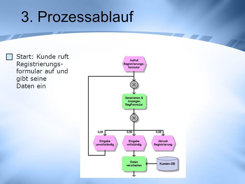 3. Prozessablauf Start: Kunde ruft Registrierungs- formular auf und gibt seine Daten ein