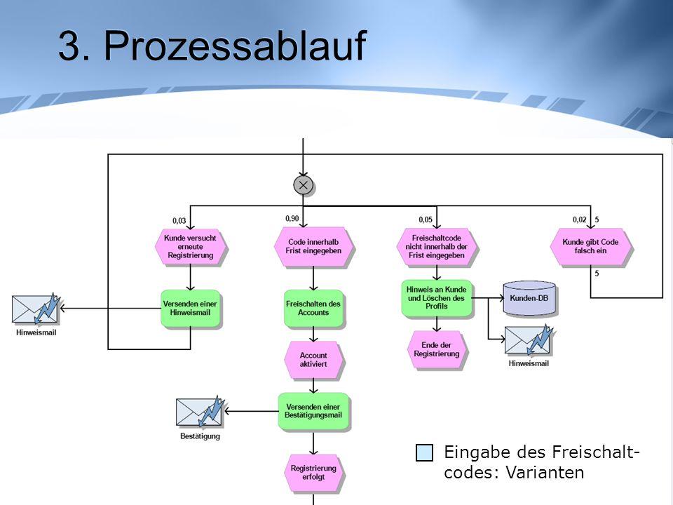 3. Prozessablauf Eingabe des Freischalt- codes: Varianten