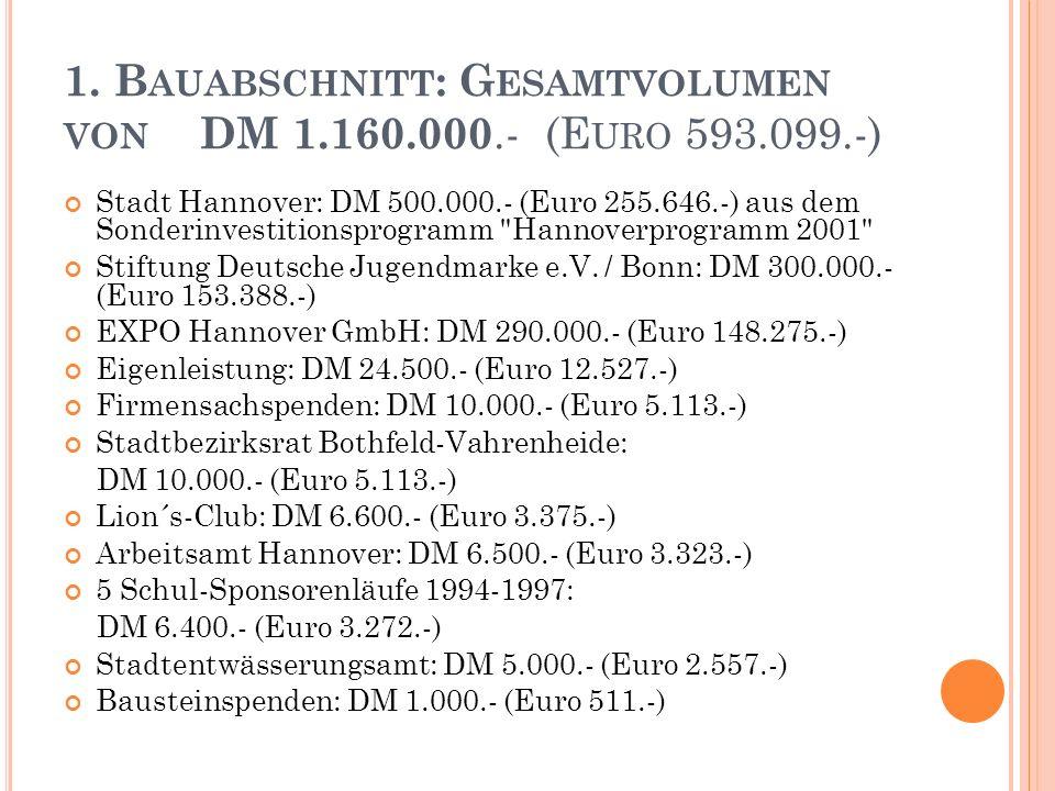 1. B AUABSCHNITT : G ESAMTVOLUMEN VON DM 1.160.000.- (E URO 593.099.-) Stadt Hannover: DM 500.000.- (Euro 255.646.-) aus dem Sonderinvestitionsprogram