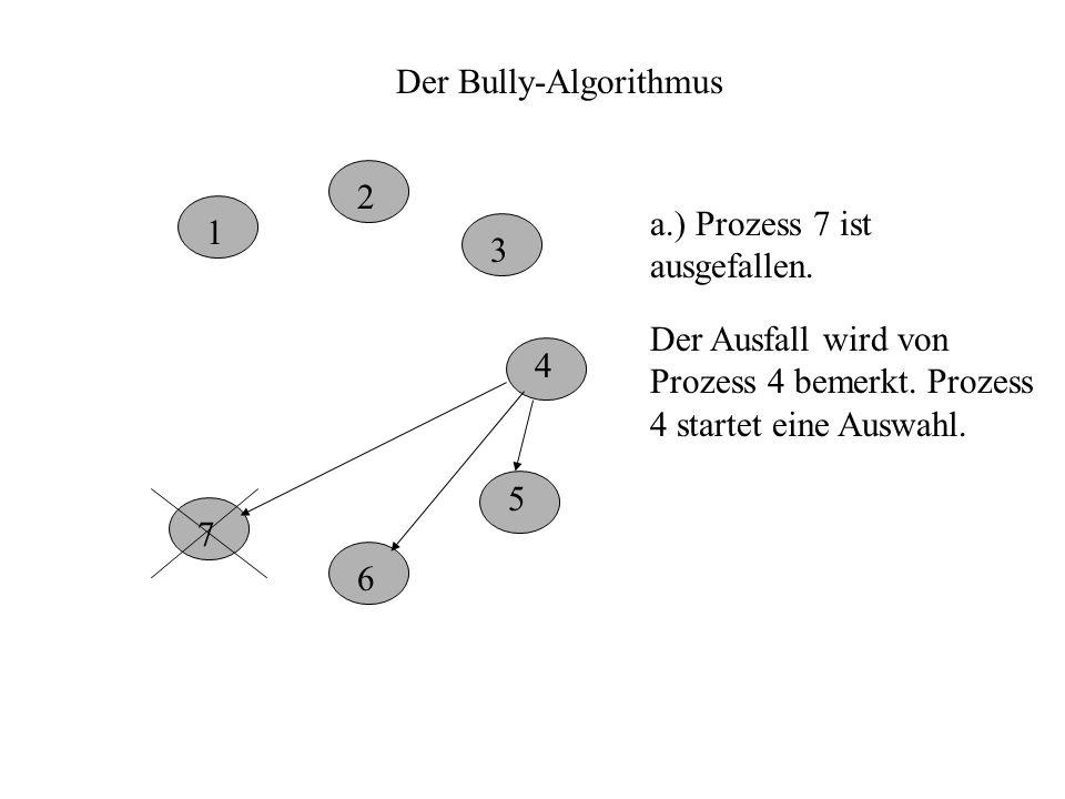 Der Bully-Algorithmus 1 2 3 4 5 6 7 a.) Prozess 7 ist ausgefallen.