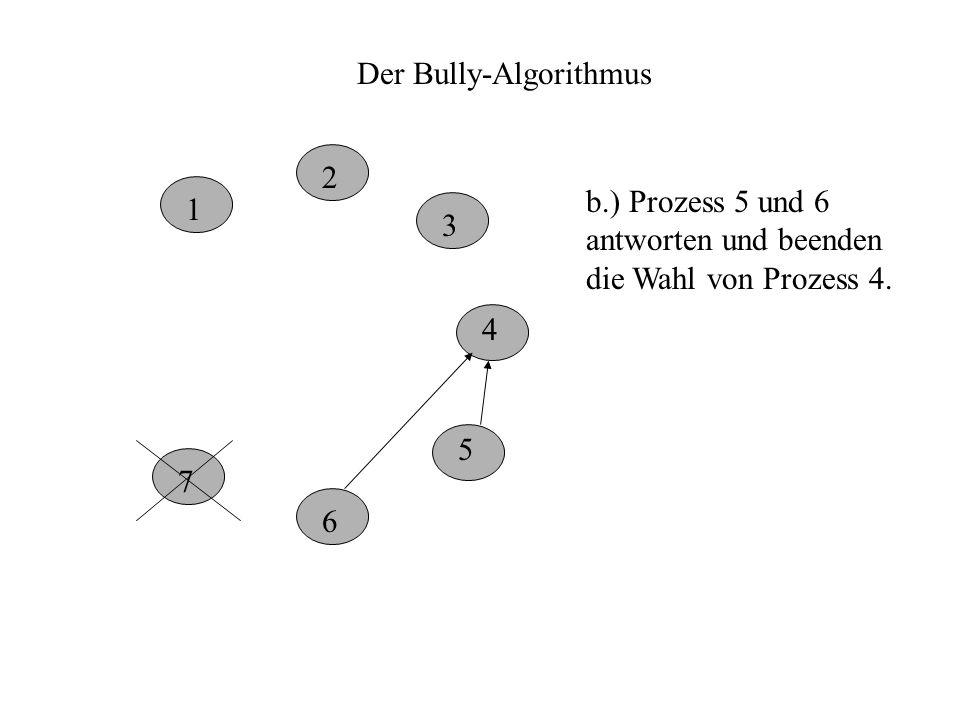 Der Bully-Algorithmus 1 2 3 4 5 6 7 b.) Prozess 5 und 6 antworten und beenden die Wahl von Prozess 4.
