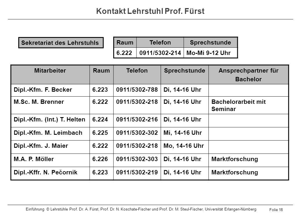 Kontakt Lehrstuhl Prof. Fürst MitarbeiterRaumTelefonSprechstundeAnsprechpartner für Bachelor Dipl.-Kfm. F. Becker6.2230911/5302-788Di, 14-16 Uhr M.Sc.