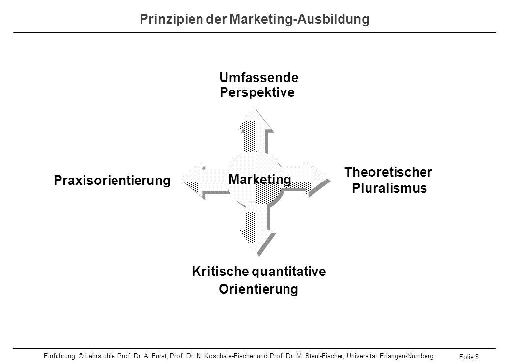 Prinzipien der Marketing-Ausbildung Umfassende Perspektive Theoretischer Pluralismus Praxisorientierung Kritische quantitative Orientierung Marketing