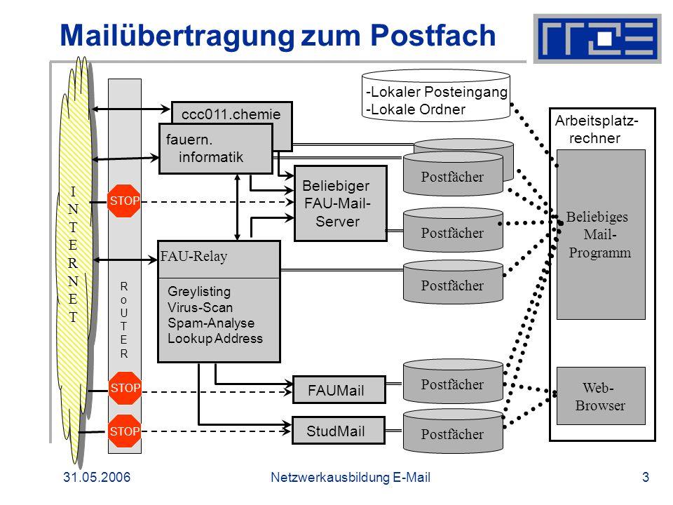 31.05.2006Netzwerkausbildung E-Mail4 Funktionsblöcke FAU-Mailrelay Respon- sibility- Check GreylistingVirus-ScanSpam- Analyse Lookup Address Accept Domain .