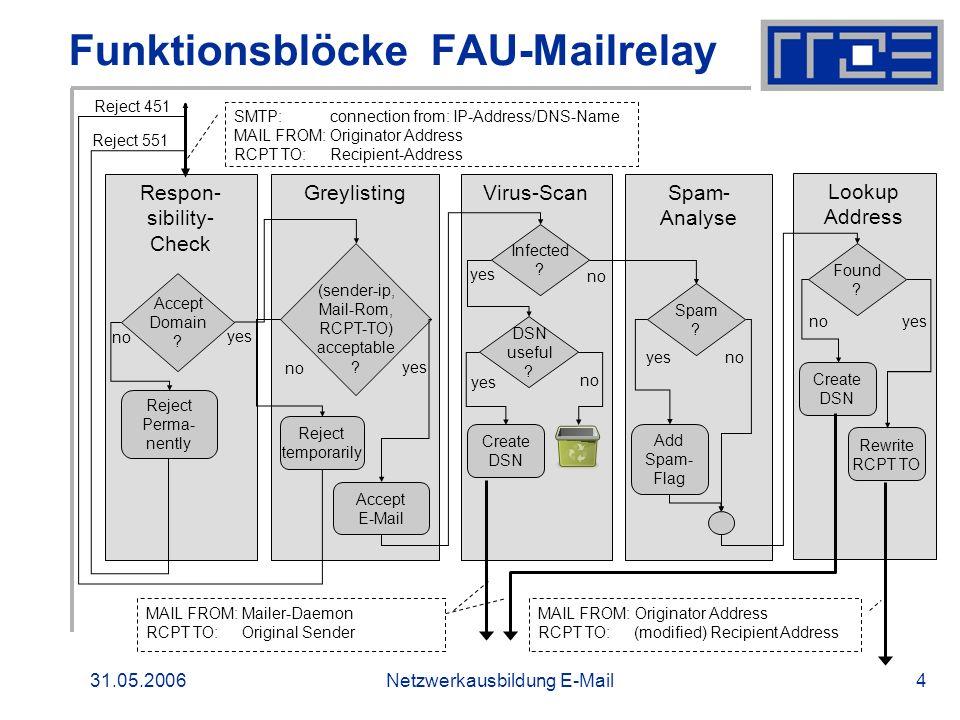 31.05.2006Netzwerkausbildung E-Mail5 Anti-Spam-Maßnahmen Greylisting: Spam-Abwehr Wird am FAU-Mailrelay eingesetzt seit Februar 2006 Durchsatz am FAU-Mailrelay reduziert sich um mehr als 80% Mail-Aufkommen an beliebigen FAU-Mailservern reduziert sich ebenfalls um mehr als 80 %.
