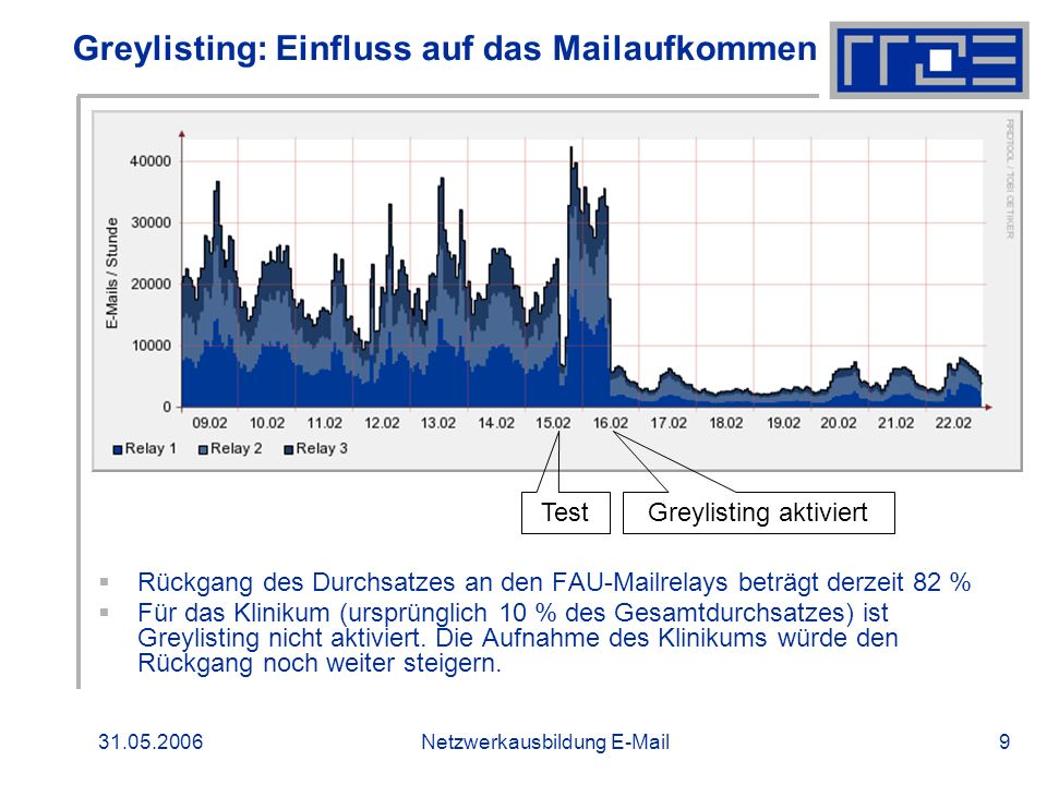 31.05.2006Netzwerkausbildung E-Mail9 Greylisting: Einfluss auf das Mailaufkommen Rückgang des Durchsatzes an den FAU-Mailrelays beträgt derzeit 82 % F