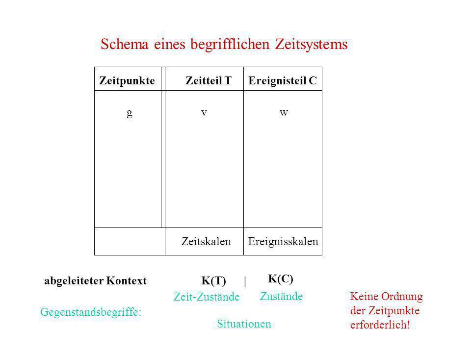 Schema eines begrifflichen Zeitsystems g Zeitteil TEreignisteil C ZeitskalenEreignisskalen vw K(C) K(T) | Zeit-Zustände Zustände Situationen Gegenstan