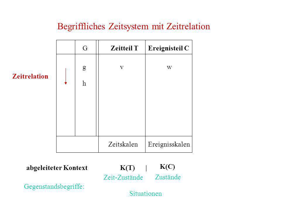 Begriffliches Zeitsystem mit Zeitrelation G h Zeitteil TEreignisteil C ZeitskalenEreignisskalen vw K(C) Zeit-Zustände Zustände Situationen Gegenstands