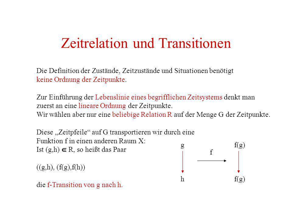 Zeitrelation und Transitionen Die Definition der Zustände, Zeitzustände und Situationen benötigt keine Ordnung der Zeitpunkte. Zur Einführung der Lebe