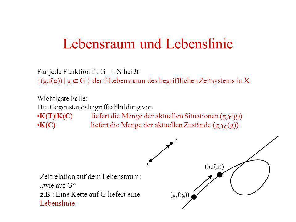 Lebensraum und Lebenslinie Für jede Funktion f : G X heißt {(g,f(g)) | g G } der f-Lebensraum des begrifflichen Zeitsystems in X. Wichtigste Fälle: Di
