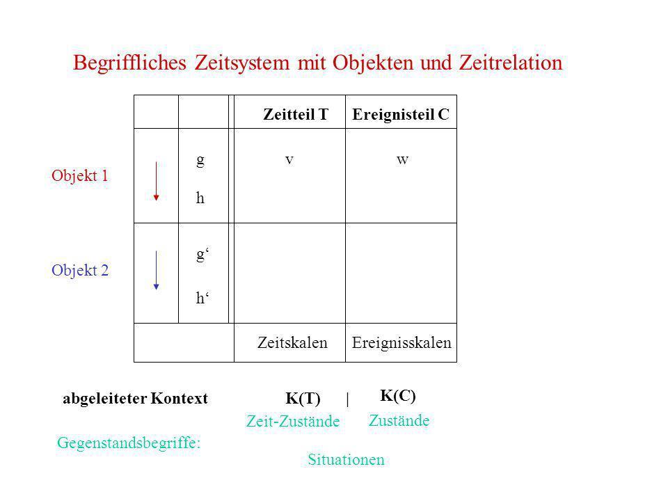 Begriffliches Zeitsystem mit Objekten und Zeitrelation g h Objekt 2 Objekt 1 g h Zeitteil TEreignisteil C ZeitskalenEreignisskalen vw K(C) Zeit-Zustän